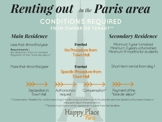 Rules for renting out your Paris apartment legally. © Camelia Pierre